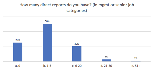 MRC WPF 2019 Survey -- How many direct reports do you have?