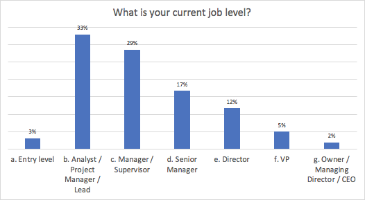 MRC WPF 2019 Survey -- What is your current job level?