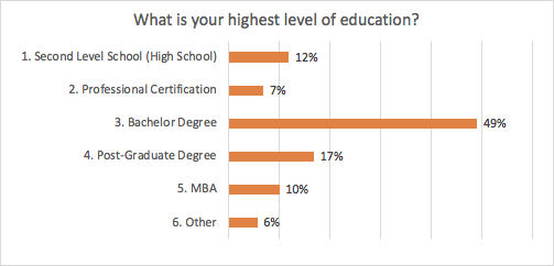 MRC WPF 2019 Survey -- What is your highest level of education?