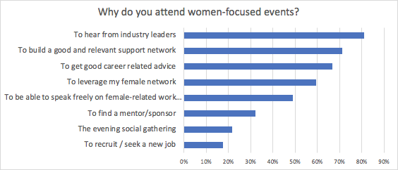 MRC WPF 2019 Survey -- Why do you attend women-focused events?